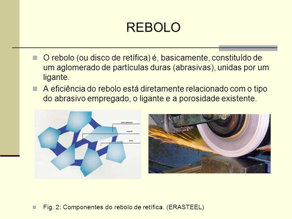 REBOLO O rebolo (ou disco de retífica) é, basicamente, constituído de um aglomerado de partículas duras (abrasivas), unidas por um ligante.