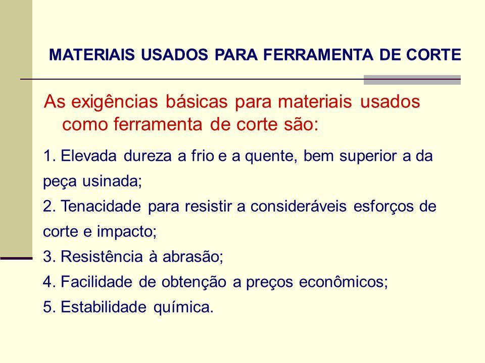 MATERIAIS USADOS PARA FERRAMENTA DE CORTE