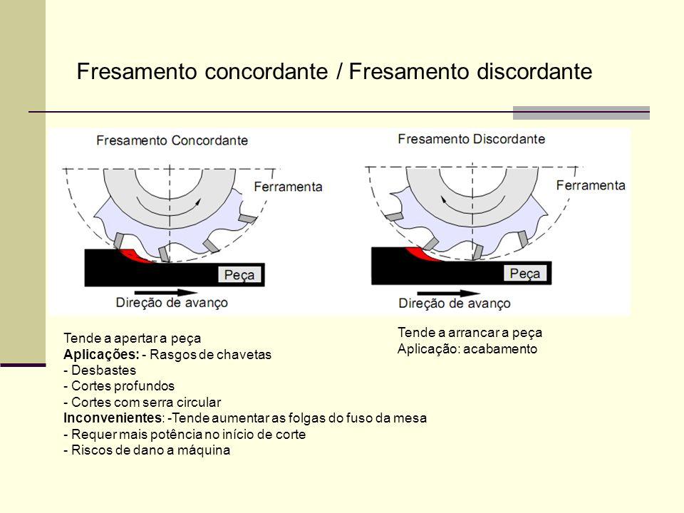 Fresamento concordante / Fresamento discordante