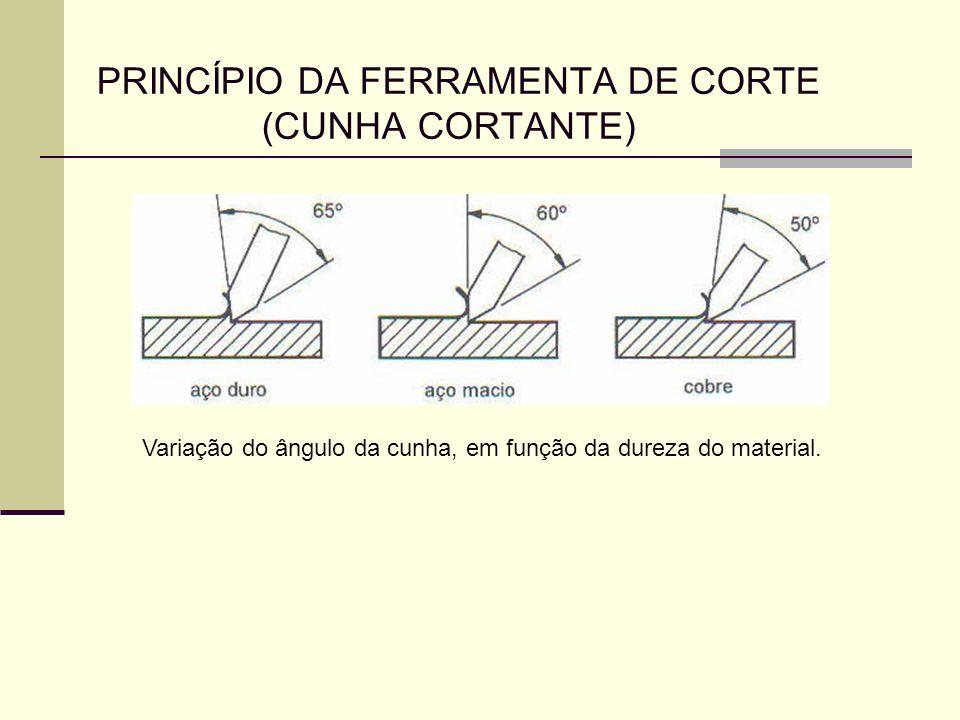 PRINCÍPIO DA FERRAMENTA DE CORTE (CUNHA CORTANTE)