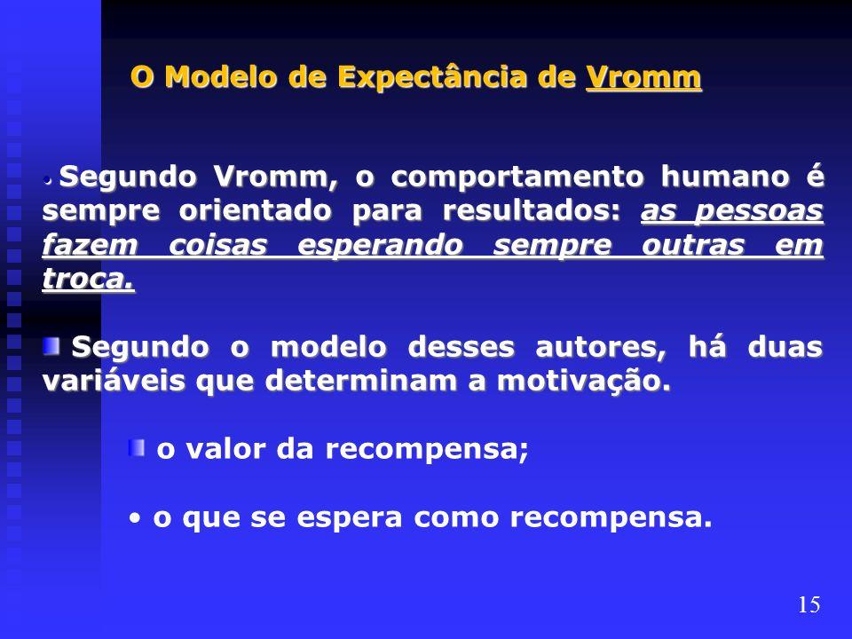O Modelo de Expectância de Vromm
