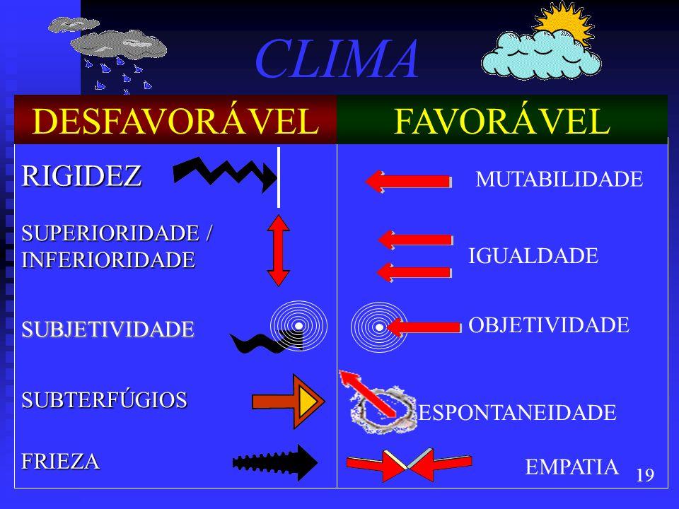 CLIMA DESFAVORÁVEL FAVORÁVEL RIGIDEZ MUTABILIDADE
