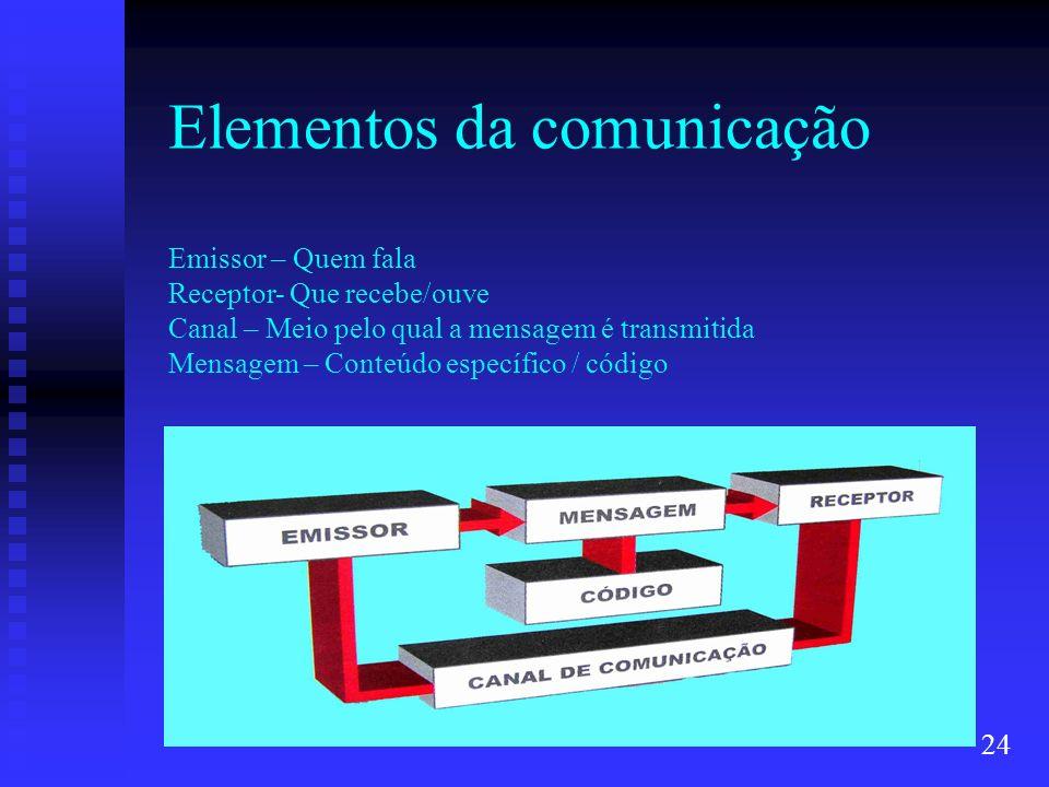 Elementos da comunicação Emissor – Quem fala Receptor- Que recebe/ouve Canal – Meio pelo qual a mensagem é transmitida Mensagem – Conteúdo específico / código