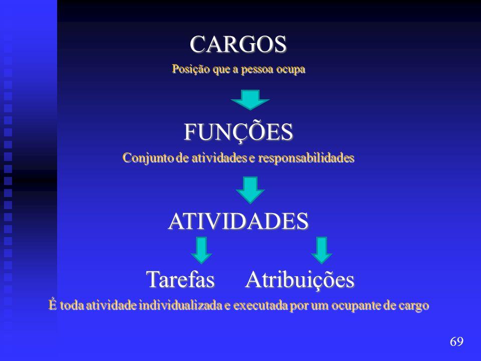 CARGOS FUNÇÕES ATIVIDADES Tarefas Atribuições