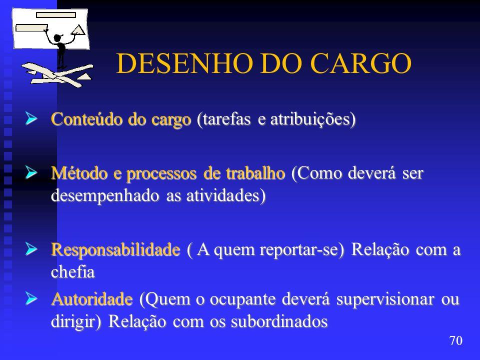DESENHO DO CARGO Conteúdo do cargo (tarefas e atribuições)