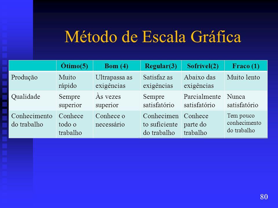Método de Escala Gráfica