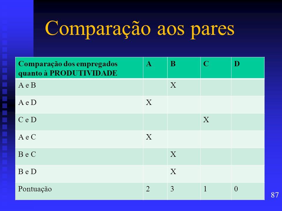 Comparação aos pares Comparação dos empregados quanto à PRODUTIVIDADE