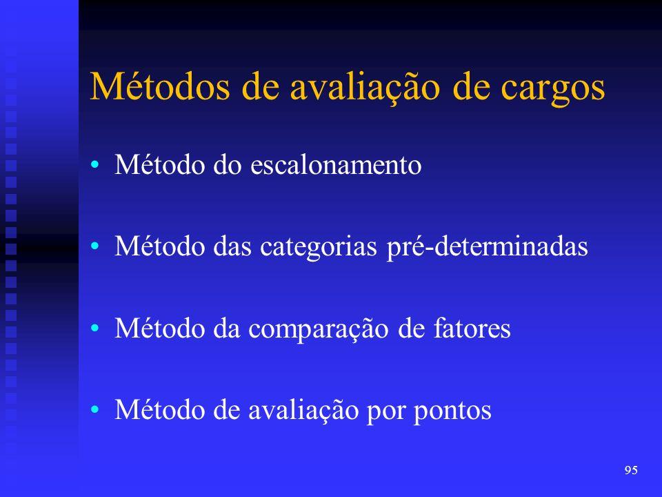 Métodos de avaliação de cargos