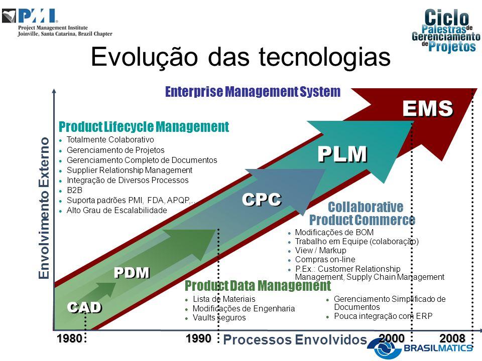 Evolução das tecnologias