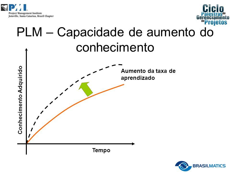 PLM – Capacidade de aumento do conhecimento