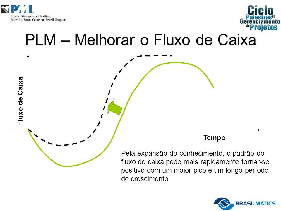 PLM – Melhorar o Fluxo de Caixa