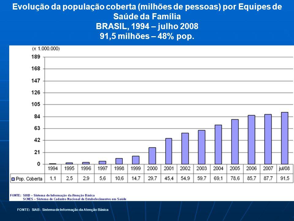 Evolução da população coberta (milhões de pessoas) por Equipes de Saúde da Família