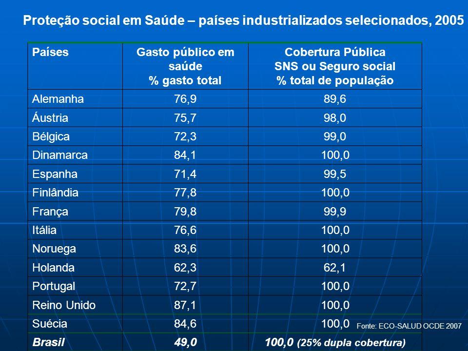 Proteção social em Saúde – países industrializados selecionados, 2005