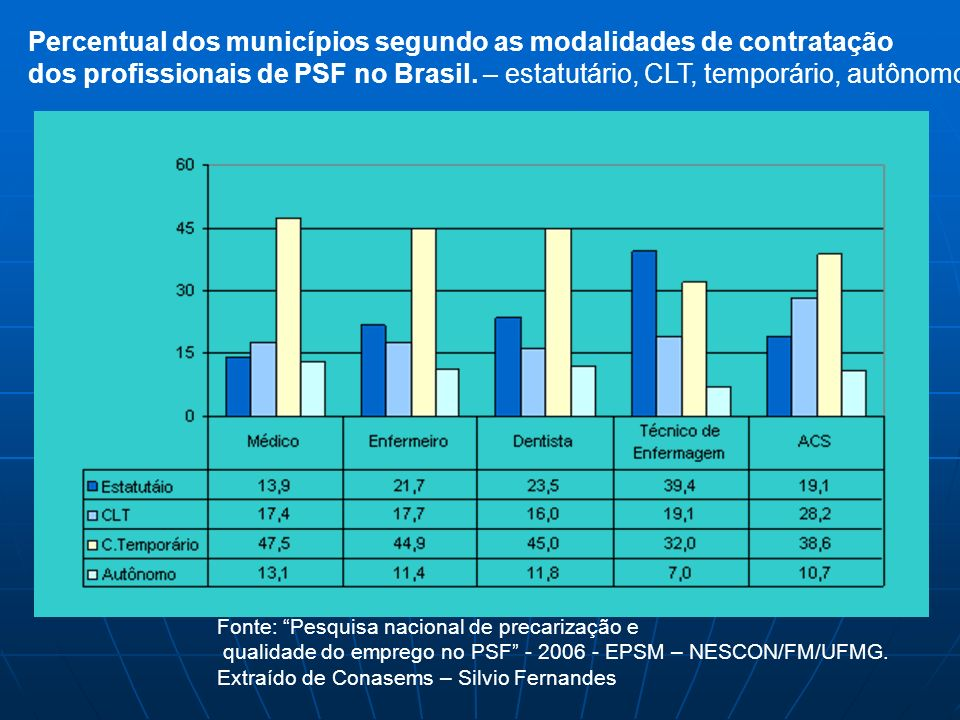 Percentual dos municípios segundo as modalidades de contratação