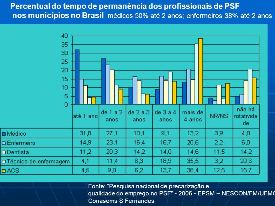 Percentual do tempo de permanência dos profissionais de PSF