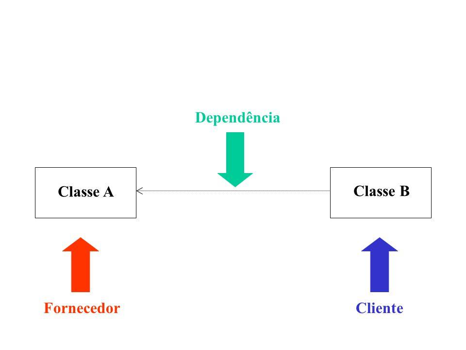 Dependência Classe A Classe B Fornecedor Cliente