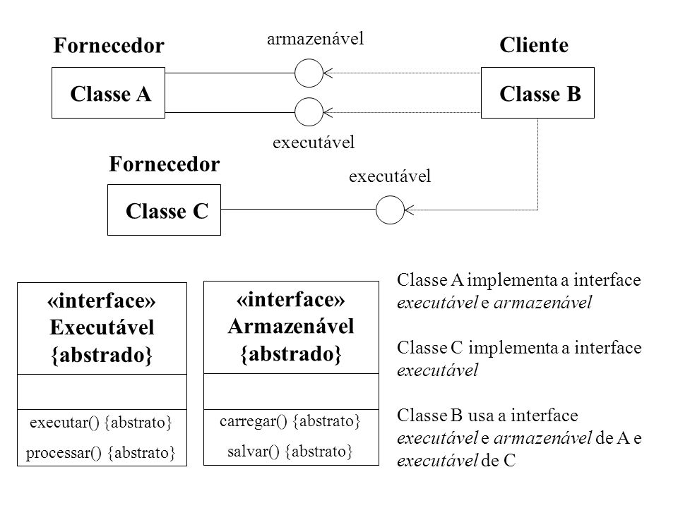 «interface» Executável {abstrado} «interface» Armazenável {abstrado}