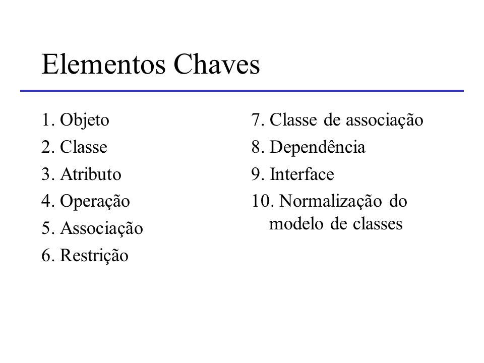 Elementos Chaves 1. Objeto 2. Classe 3. Atributo 4. Operação