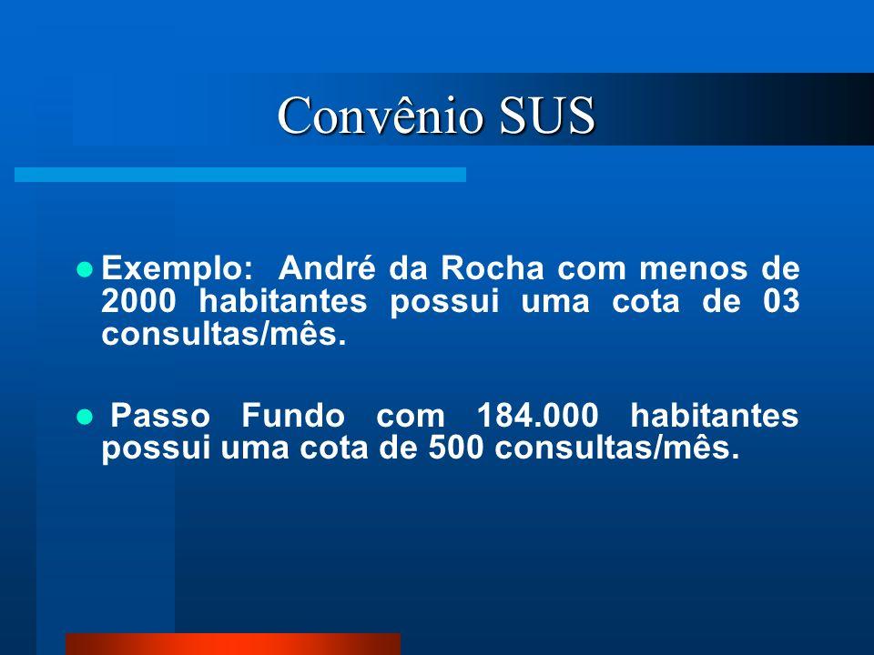 Convênio SUSExemplo: André da Rocha com menos de 2000 habitantes possui uma cota de 03 consultas/mês.