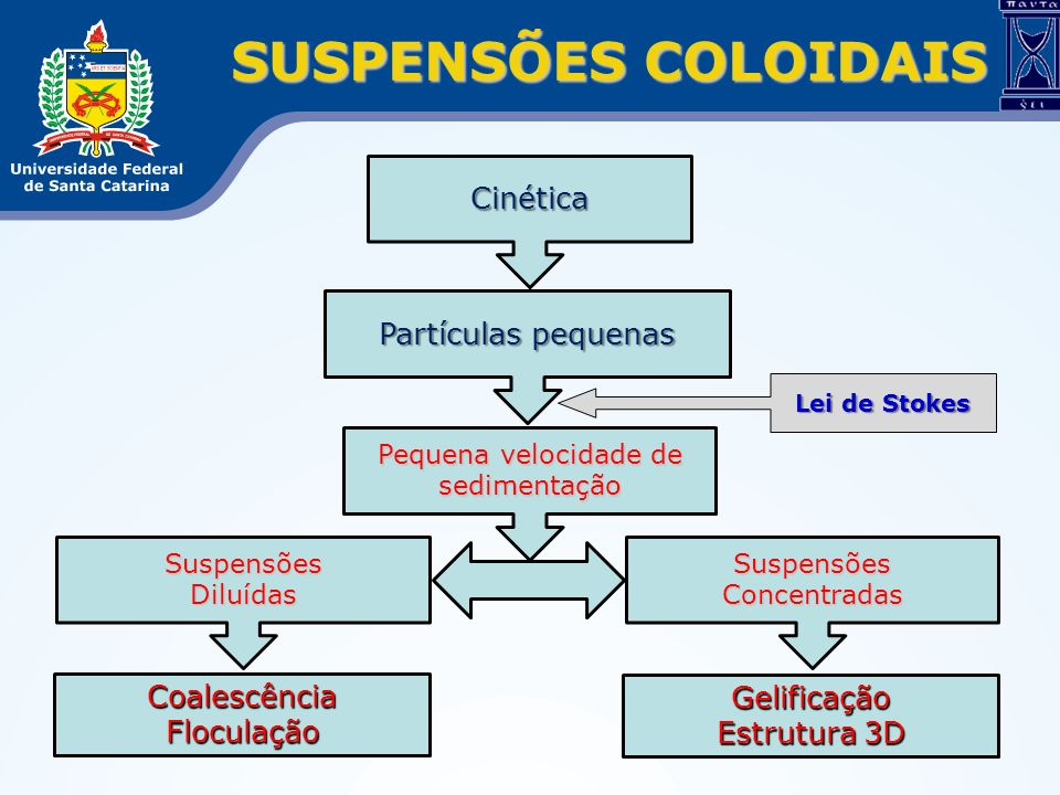 SUSPENSÕES COLOIDAIS Cinética Partículas pequenas Coalescência