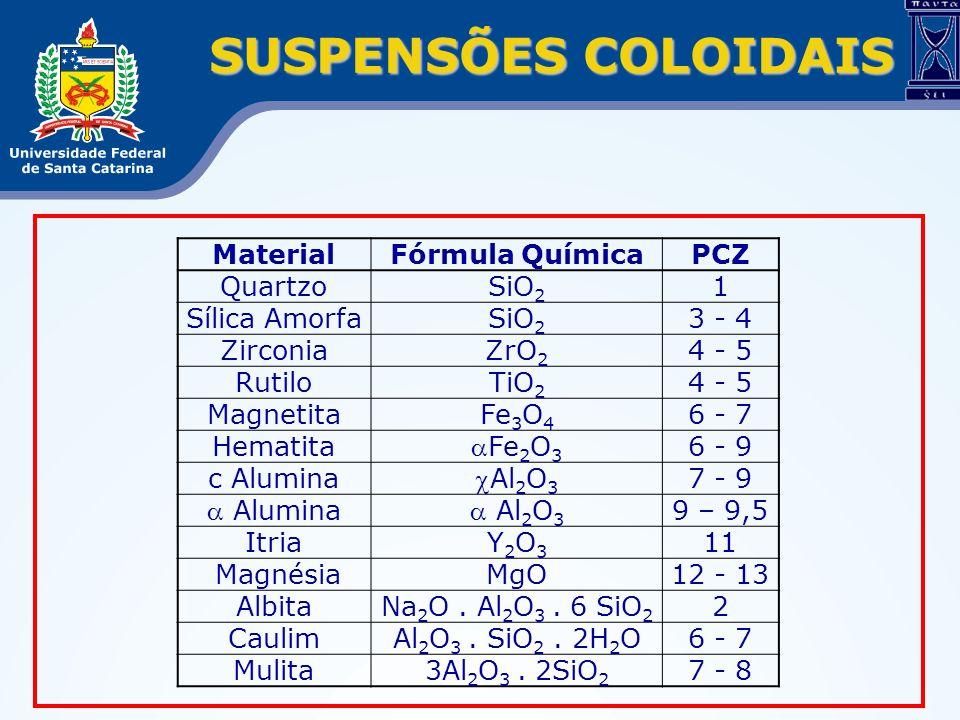 SUSPENSÕES COLOIDAIS Material Fórmula Química PCZ Quartzo SiO2 1