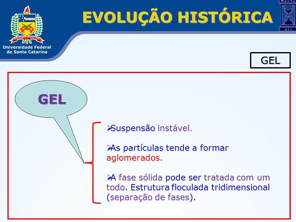 EVOLUÇÃO HISTÓRICA GEL GEL Suspensão instável.