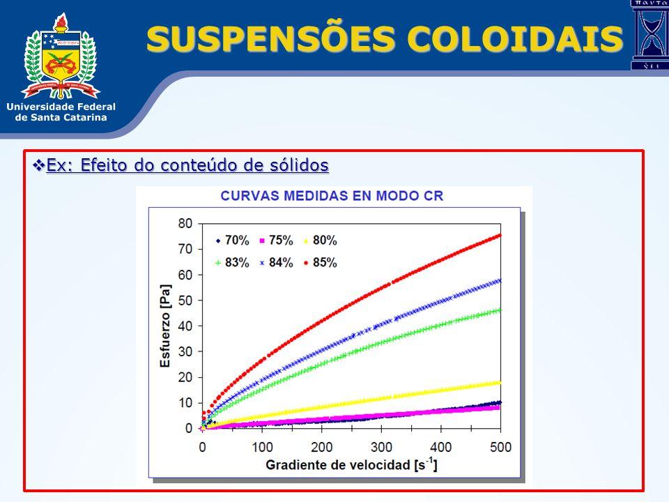 SUSPENSÕES COLOIDAIS Ex: Efeito do conteúdo de sólidos