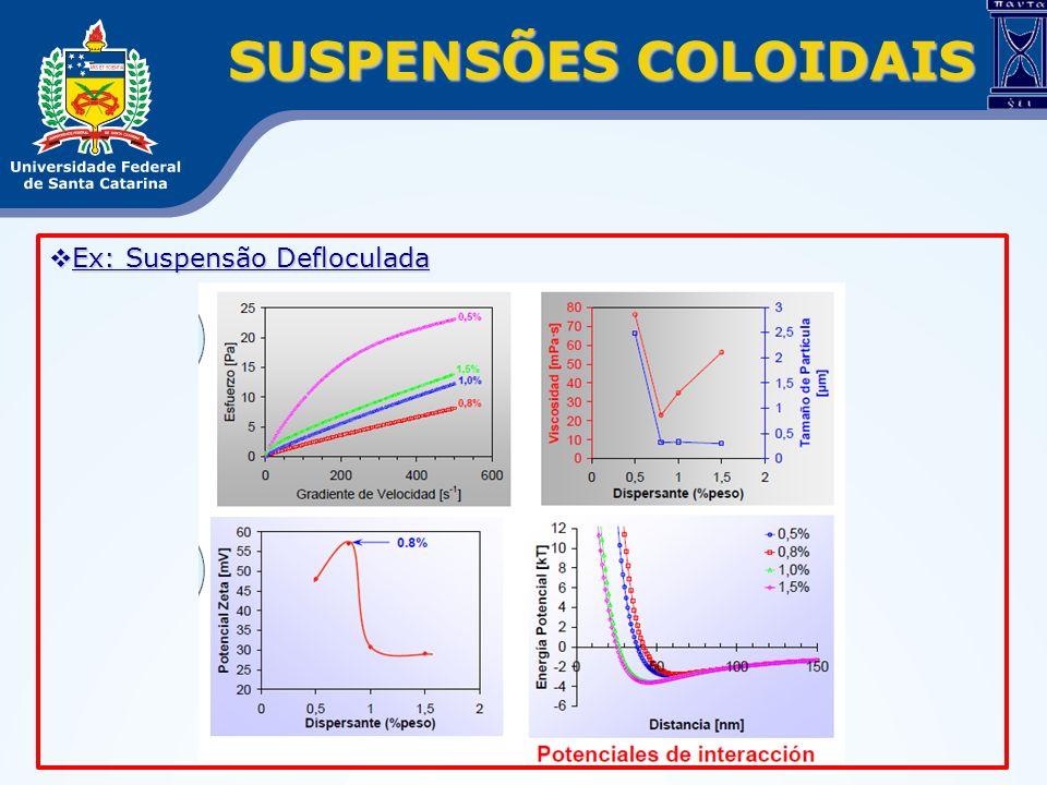 SUSPENSÕES COLOIDAIS Ex: Suspensão Defloculada
