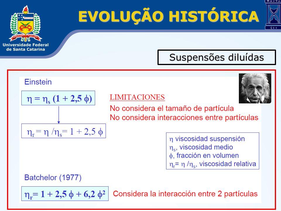 EVOLUÇÃO HISTÓRICA Suspensões diluídas