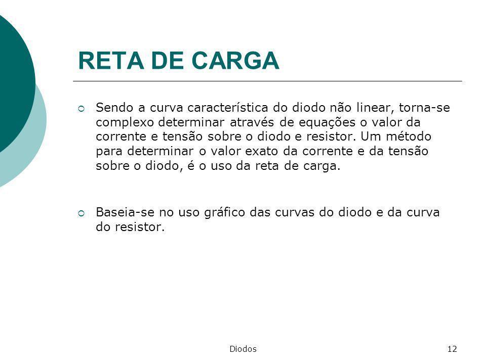 RETA DE CARGA