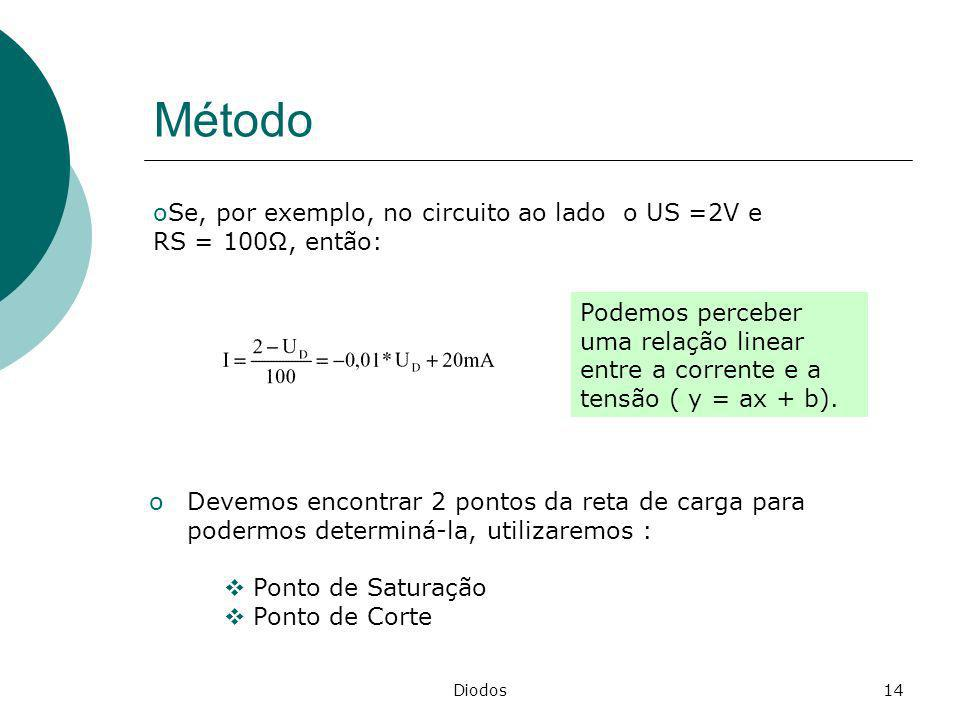 Método Se, por exemplo, no circuito ao lado o US =2V e RS = 100Ω, então: