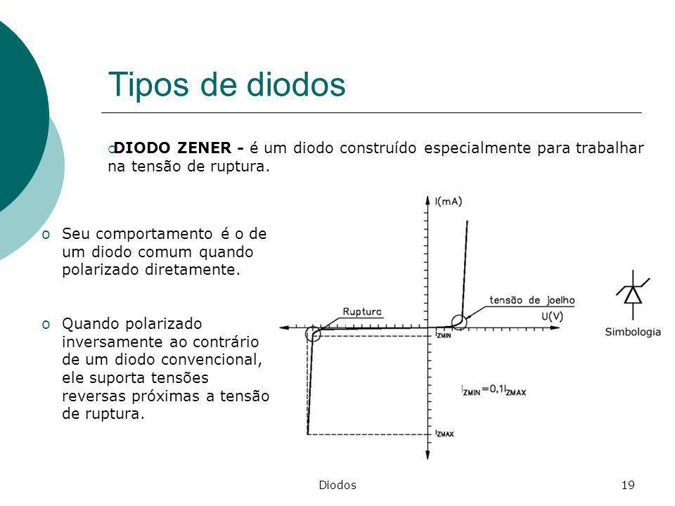 Tipos de diodos DIODO ZENER - é um diodo construído especialmente para trabalhar na tensão de ruptura.
