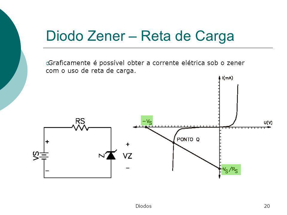 Diodo Zener – Reta de Carga