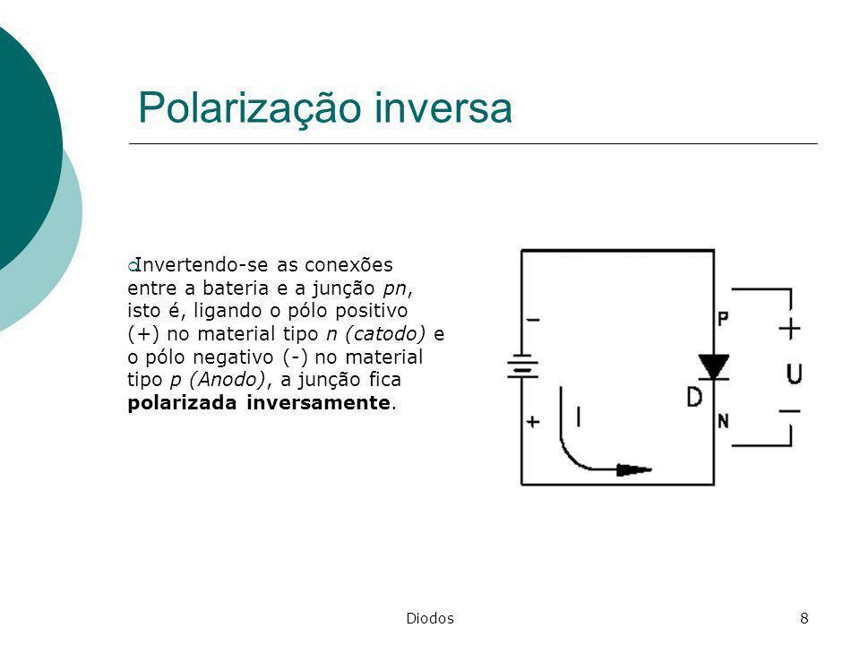 Polarização inversa
