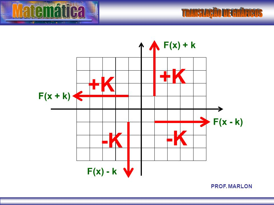 F(x) + k +K +K F(x + k) F(x - k) -K -K F(x) - k PROF. MARLON