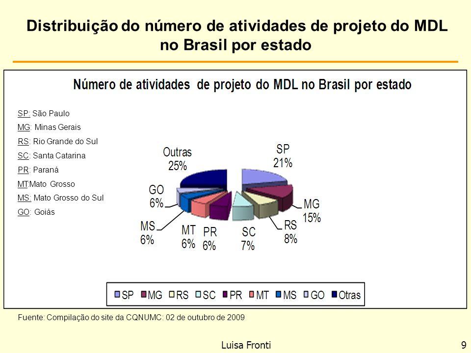 Distribuição do número de atividades de projeto do MDL no Brasil por estado