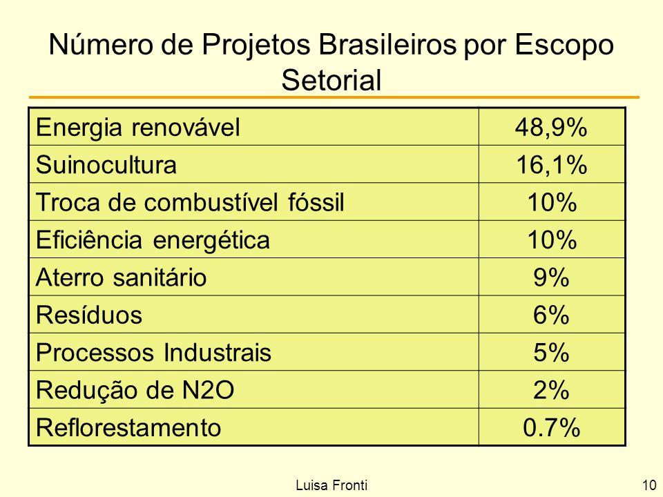 Número de Projetos Brasileiros por Escopo Setorial