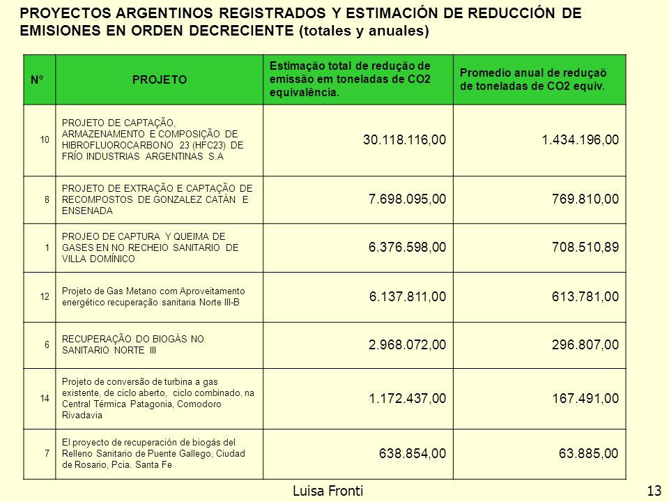 PROYECTOS ARGENTINOS REGISTRADOS Y ESTIMACIÓN DE REDUCCIÓN DE EMISIONES EN ORDEN DECRECIENTE (totales y anuales)