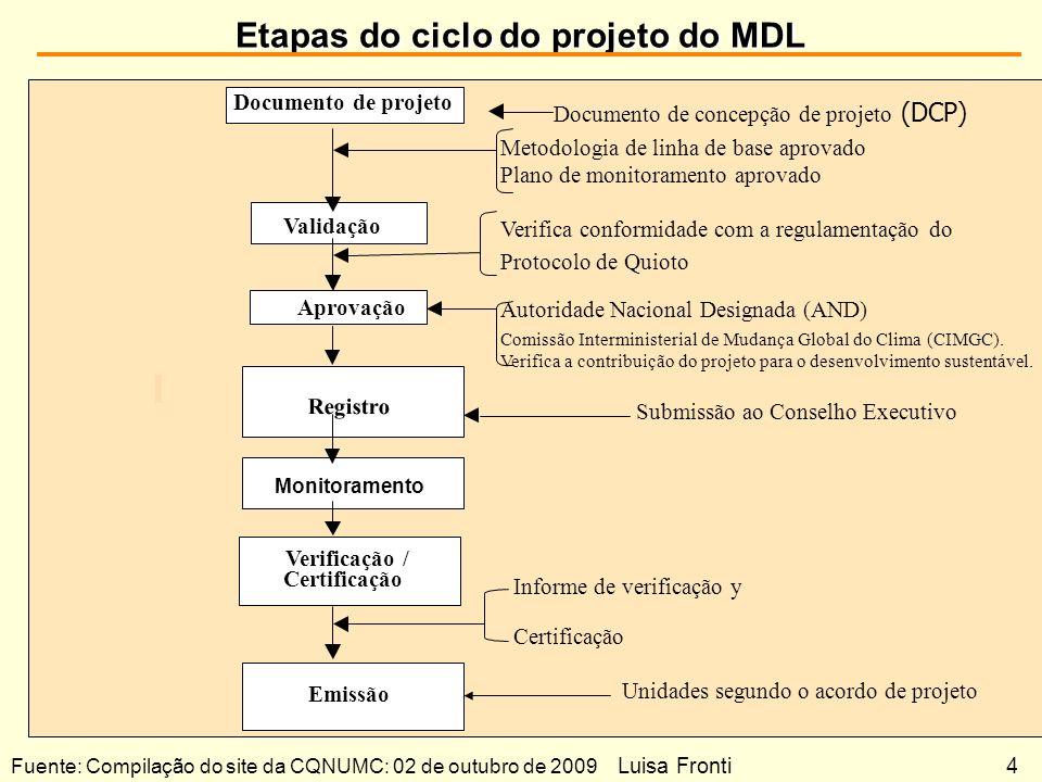 Etapas do ciclo do projeto do MDL