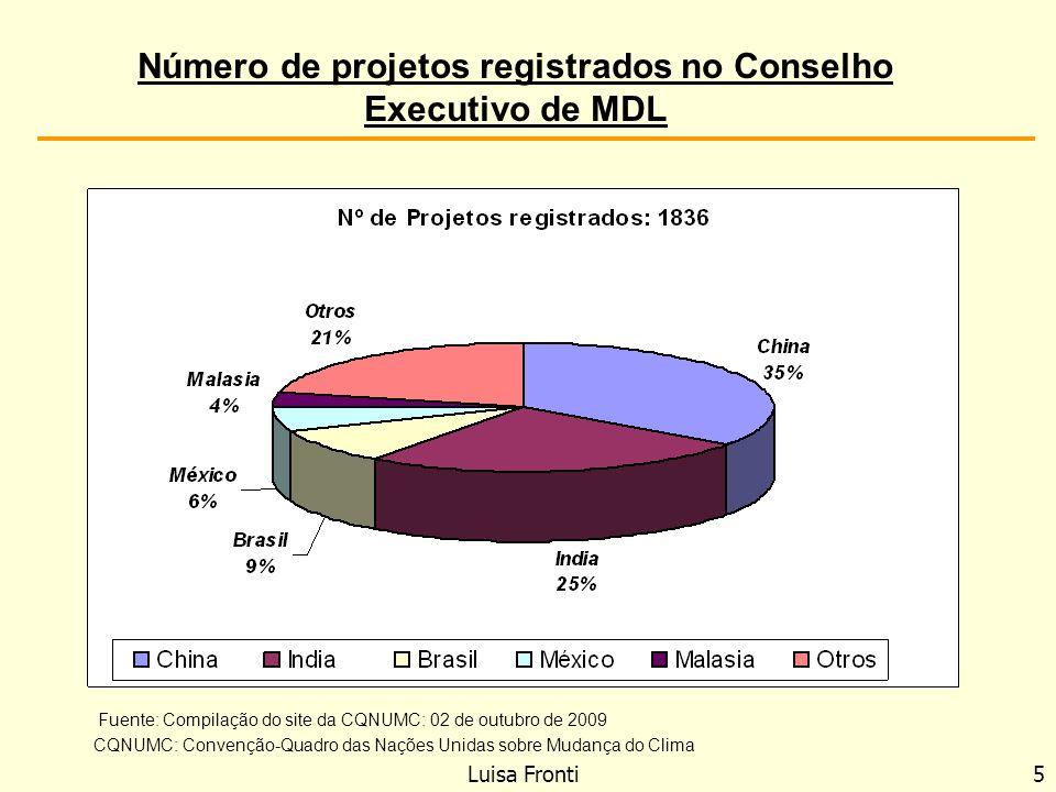 Número de projetos registrados no Conselho Executivo de MDL