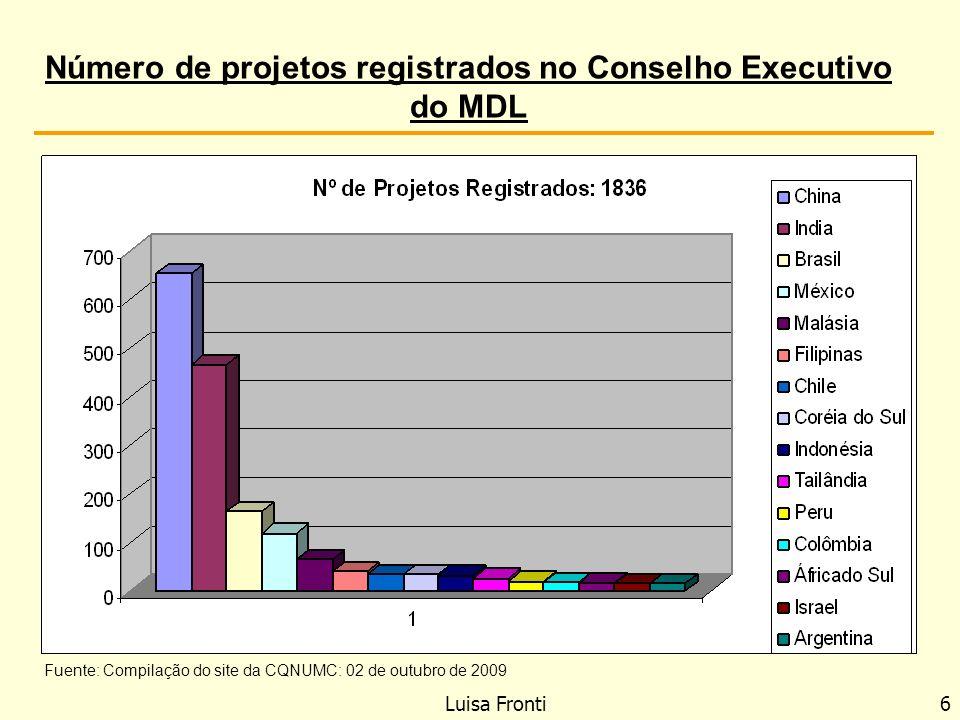 Número de projetos registrados no Conselho Executivo do MDL