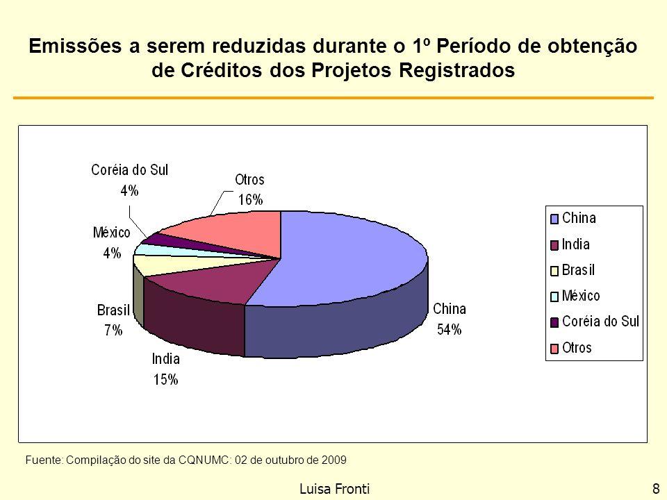 Emissões a serem reduzidas durante o 1º Período de obtenção de Créditos dos Projetos Registrados