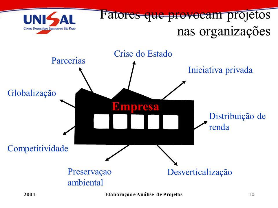 Fatores que provocam projetos nas organizações