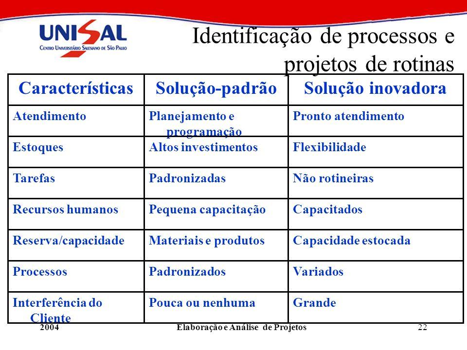 Identificação de processos e projetos de rotinas