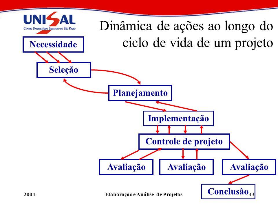 Dinâmica de ações ao longo do ciclo de vida de um projeto