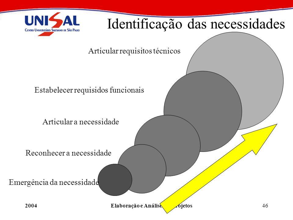 Identificação das necessidades