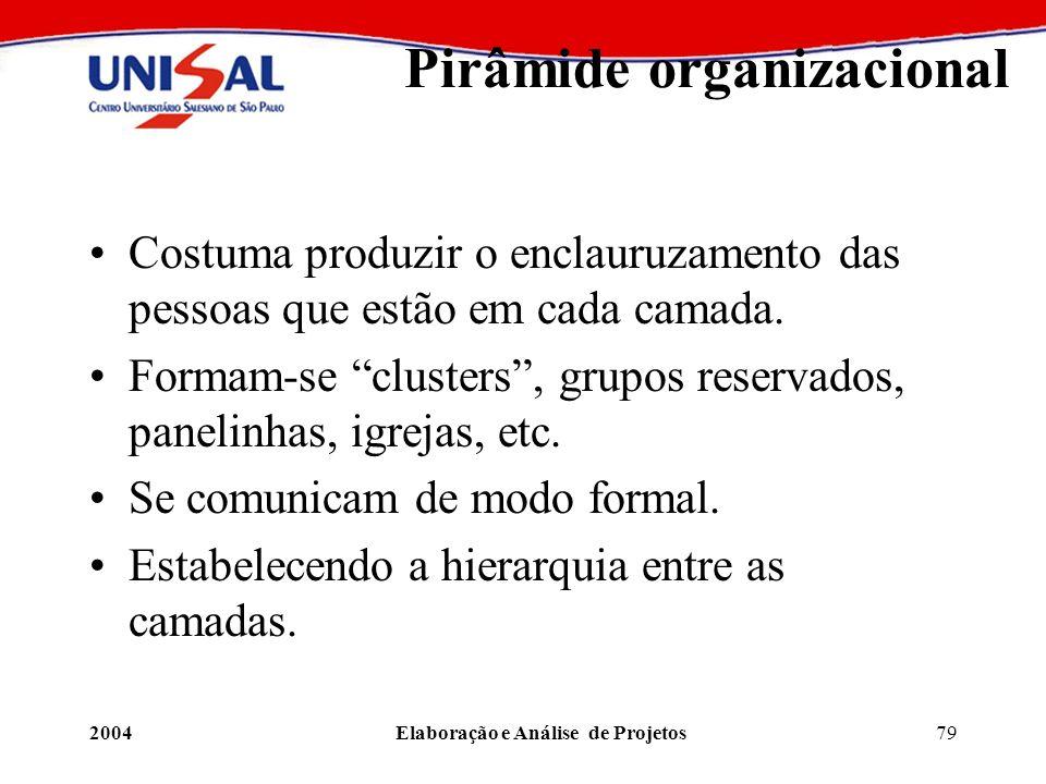 Pirâmide organizacional