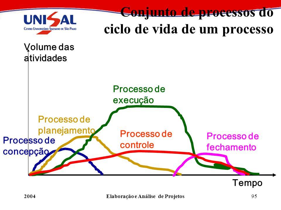Conjunto de processos do ciclo de vida de um processo