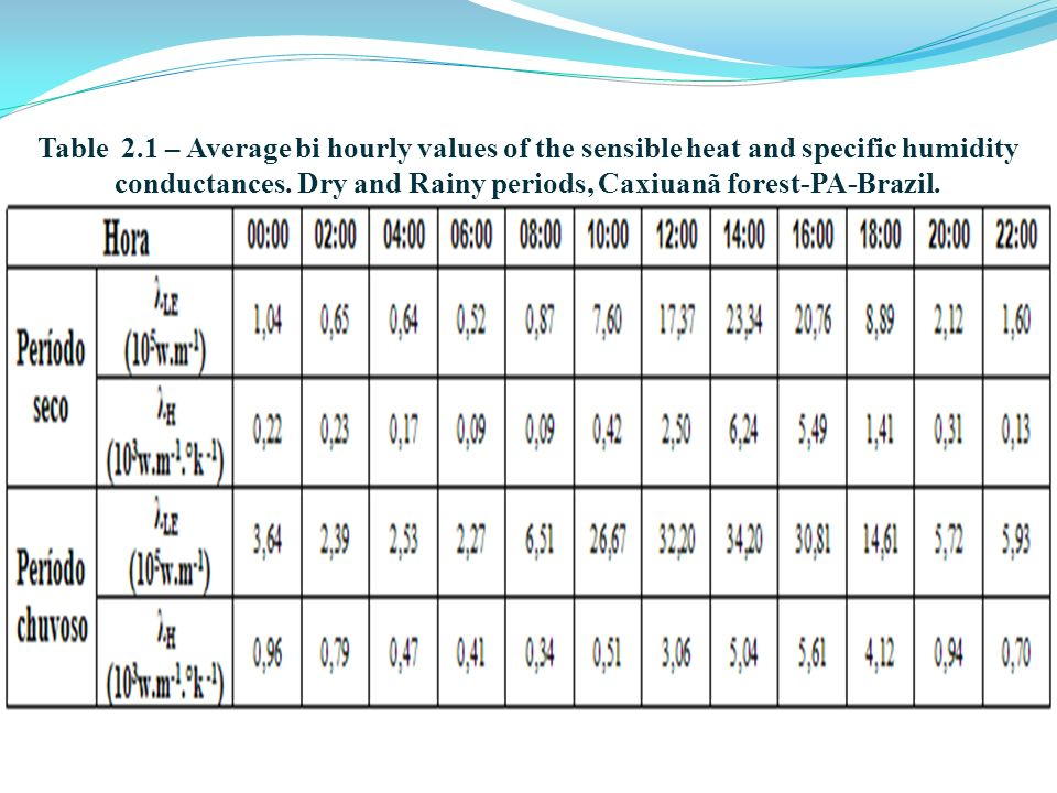 Table 2.1 – Average bi hourly values of the sensible heat and specific humidity conductances.