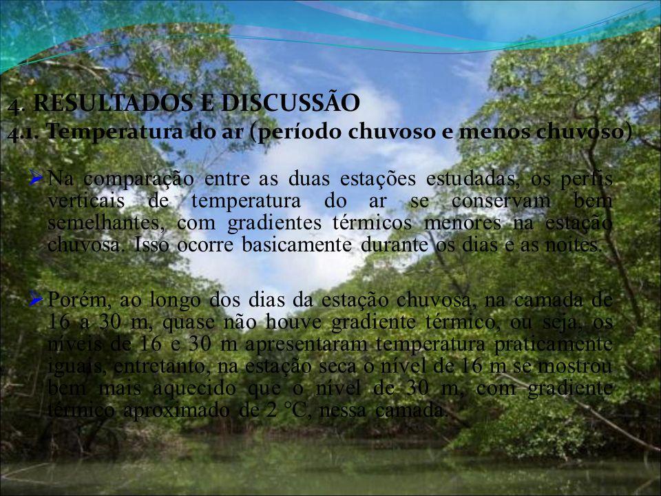 4. RESULTADOS E DISCUSSÃO 4. 1